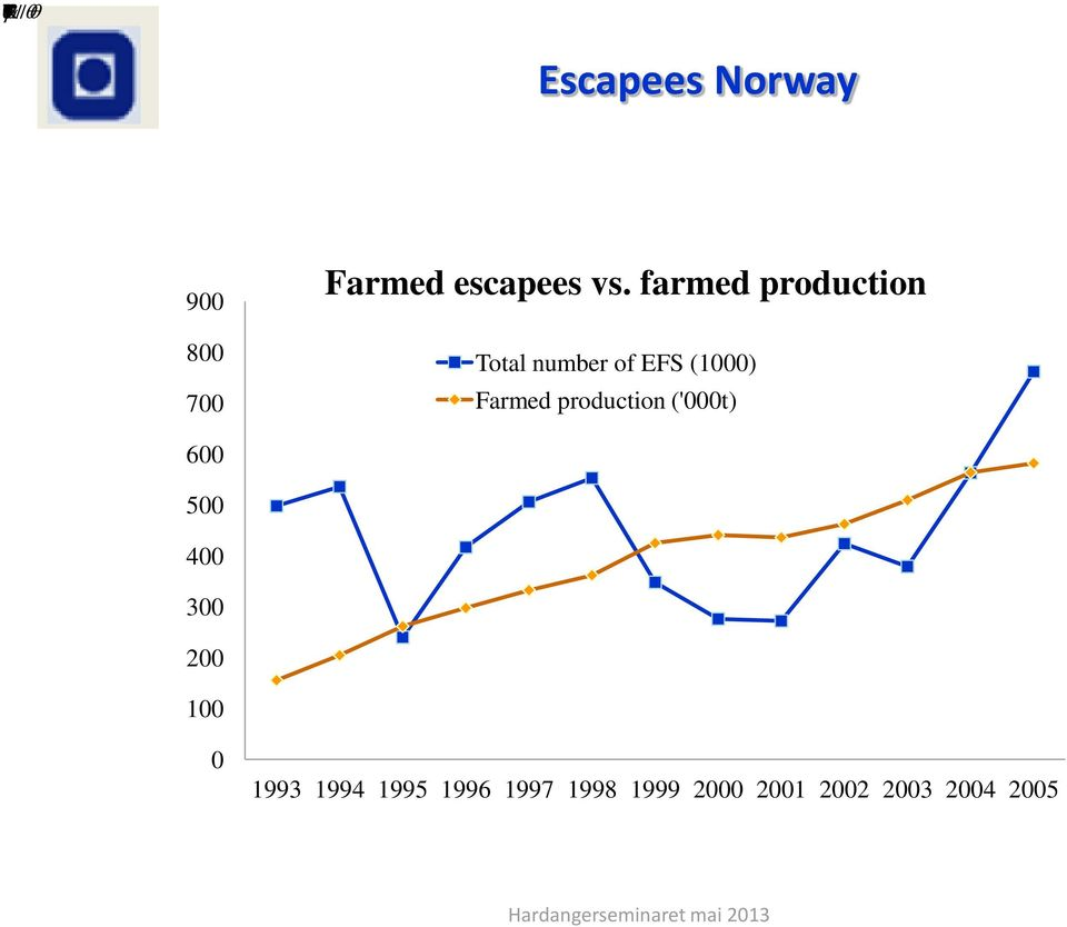 farmed production Total number of EFS (1000) Farmed