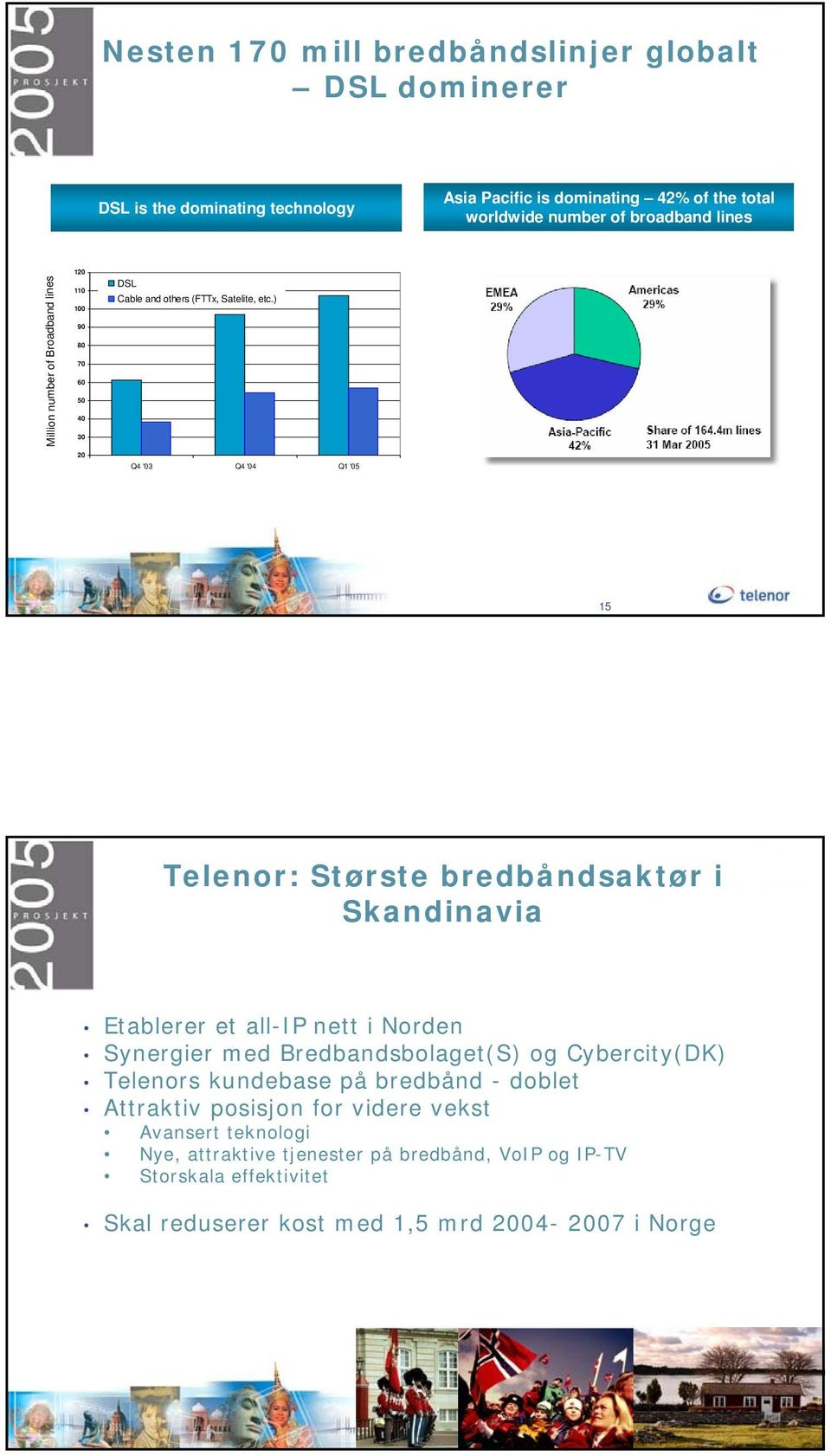 ) Million number of Broadband lines 90 80 70 60 50 40 30 20 Q4 '03 Q4 '04 Q1 '05 15 Telenor: Største bredbåndsaktør i Skandinavia Etablerer et all-ip nett i Norden