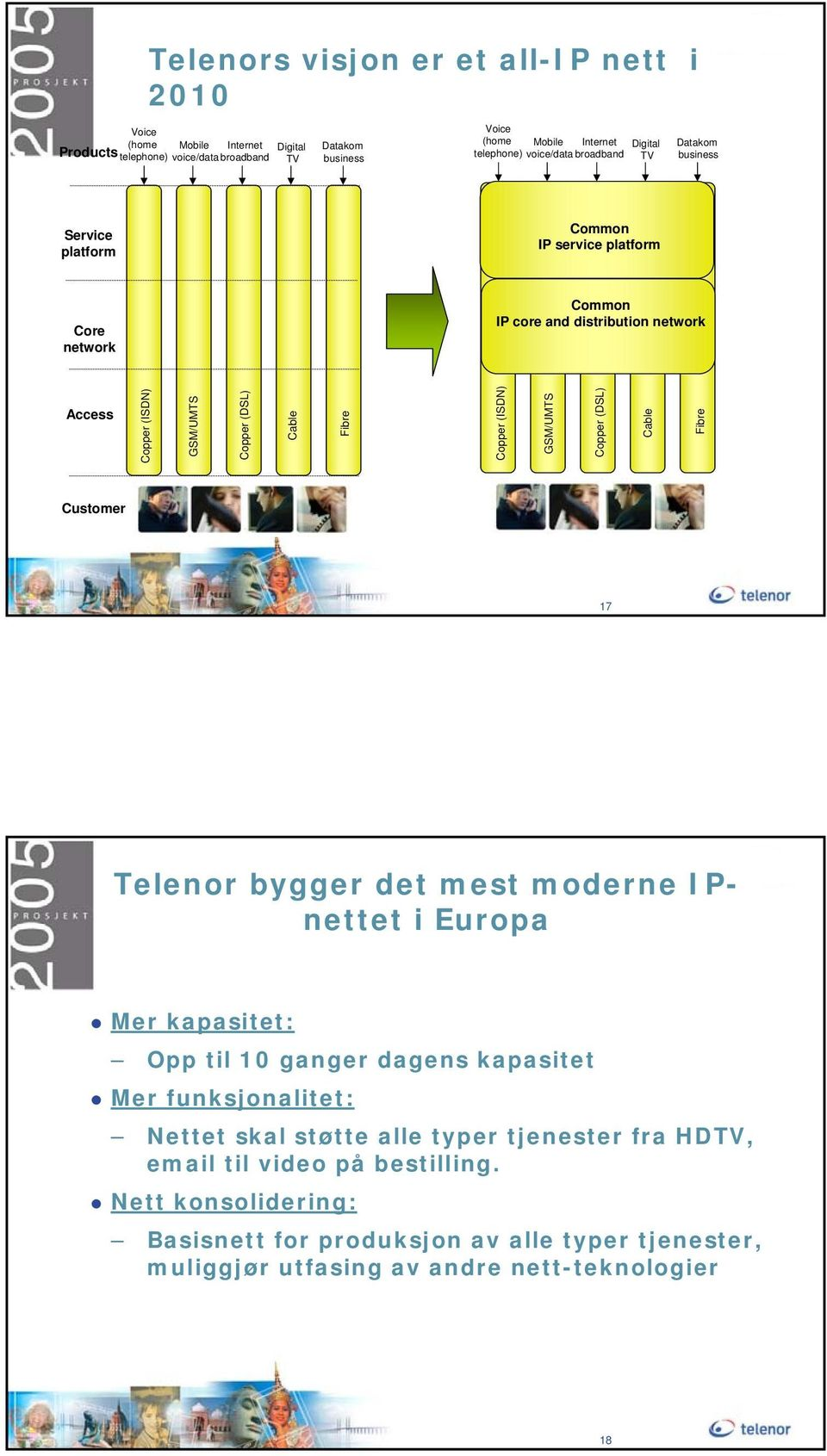 Fibre Copper (ISDN) GSM/UMTS Copper (DSL) Cable Fibre Customer 17 Telenor bygger det mest moderne IPnettet i Europa Mer kapasitet: Opp til 10 ganger dagens kapasitet Mer funksjonalitet: