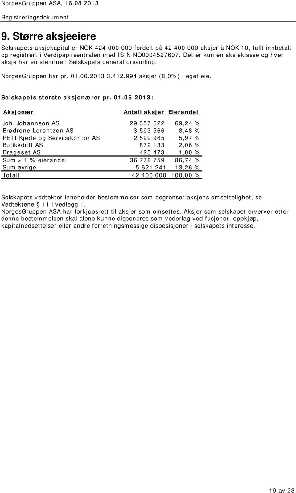 Johannson AS 29 357 622 69,24 % Brødrene Lorentzen AS 3 593 566 8,48 % PETT Kjede og Servicekontor AS 2 529 965 5,97 % Butikkdrift AS 872 133 2,06 % Drageset AS 425 473 1,00 % Sum > 1 % eierandel 36