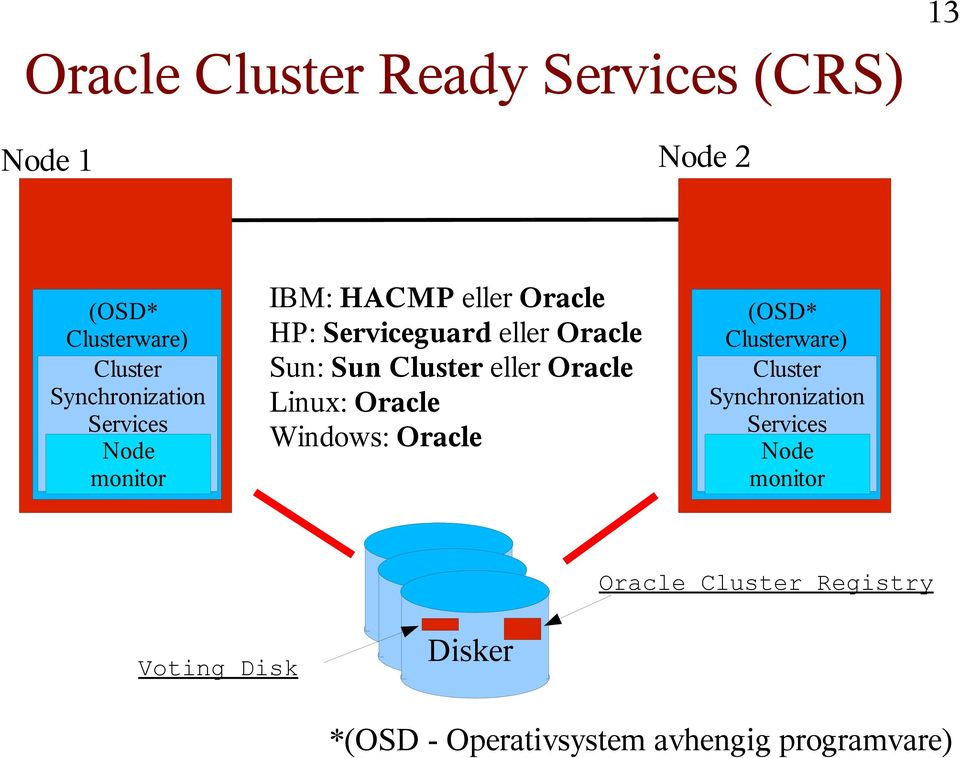 eller Oracle Linux: Oracle Windows: Oracle (OSD* Clusterware) Cluster Synchronization Services