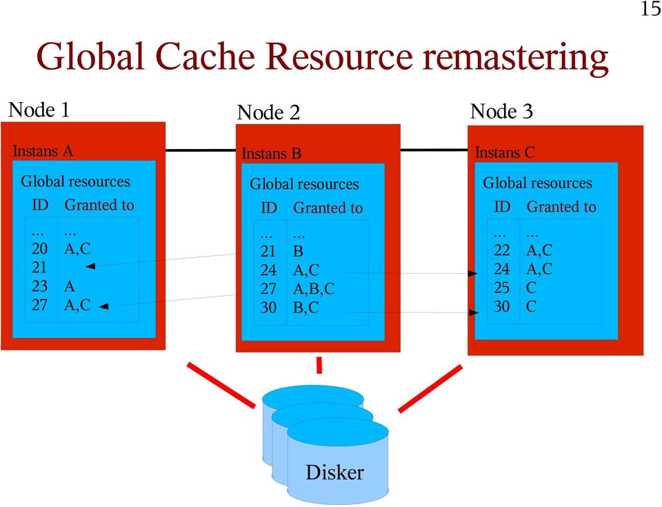 .. A,C A A,C Node 2 Instans B Global resources ID.