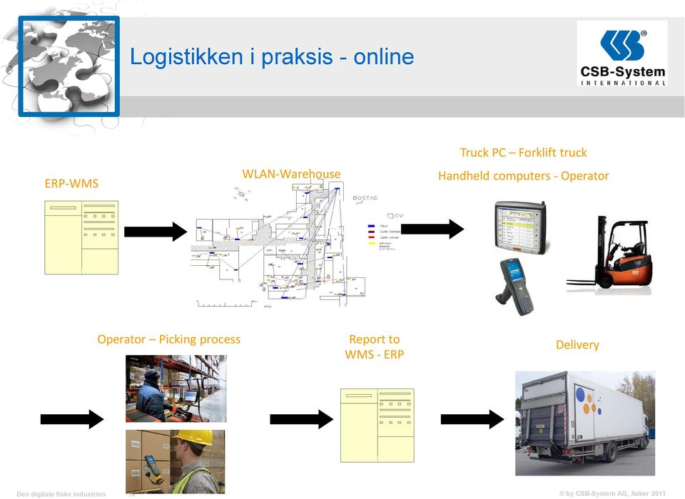 Operator Picking process Report to WMS - ERP Delivery