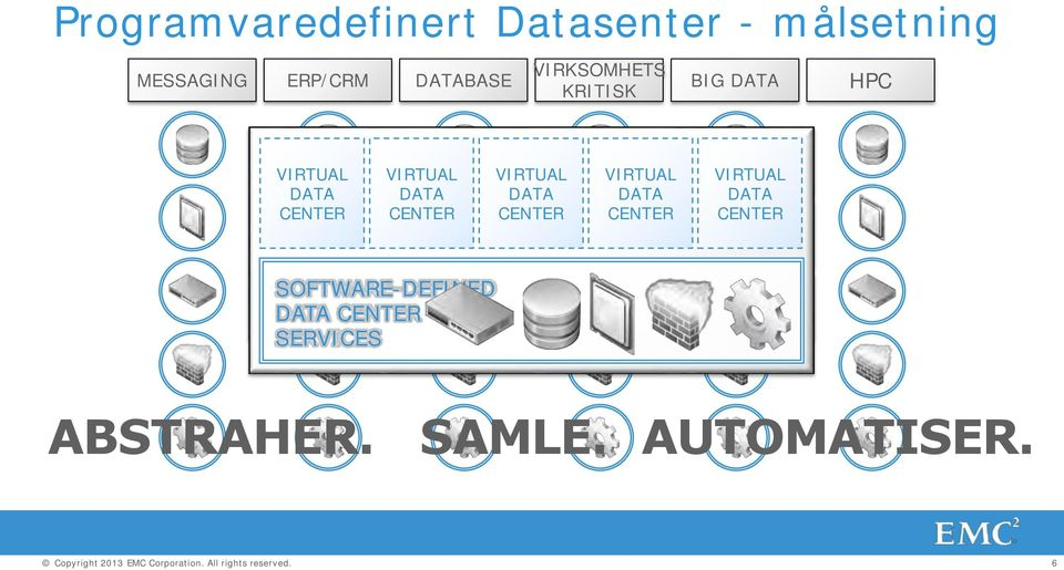 CENTER Server Lagring VIRTUAL DATA CENTER SOFTWARE-DEFINED DATA CENTER