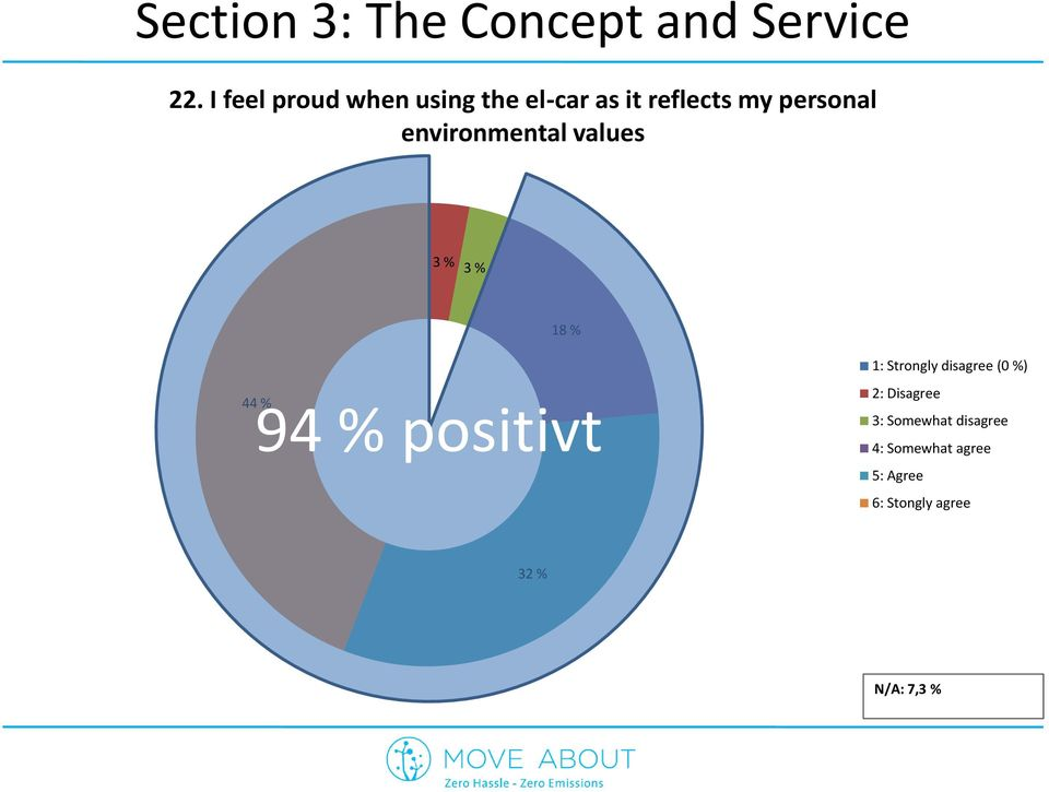 environmental values 3 % 3 % 18 % 44 94 % % positivt 1: Strongly