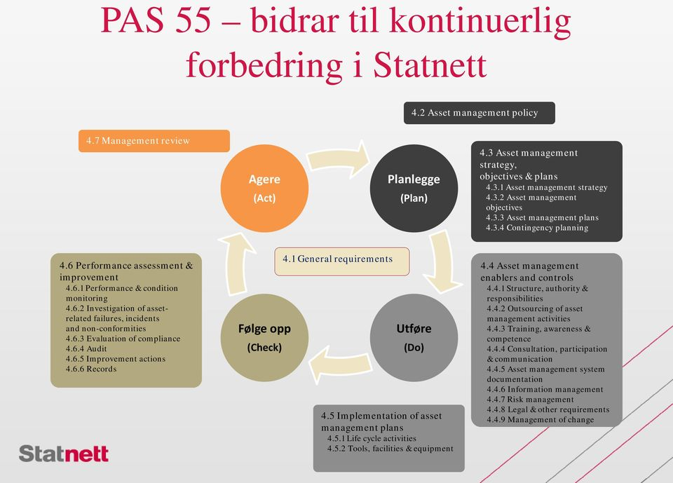 6.3 Evaluation of compliance 4.6.4 Audit 4.6.5 Improvement actions 4.6.6 Records Følge opp (Check) 4.1 General requirements Utføre (Do) 4.5 Implementation of asset management plans 4.5.1 Life cycle activities 4.