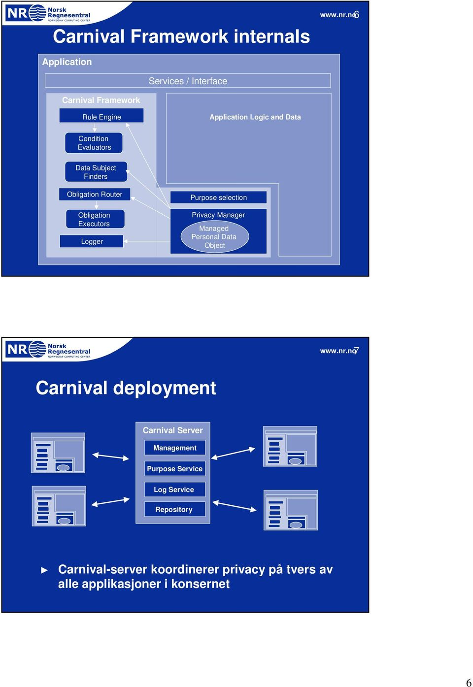selection Privacy Manager Managed Personal Data Object 7 Carnival deployment Carnival Server Management