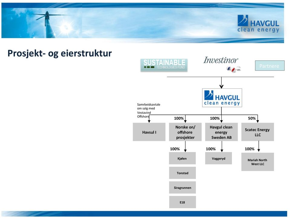 prosjekter Havgul clean energy Sweden AB Scatec Energy LLC 100%