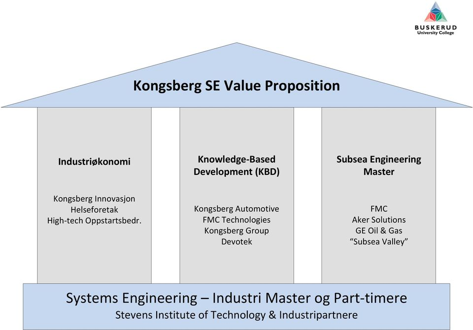 Kongsberg Automotive FMC Technologies Kongsberg Group Devotek FMC Aker Solutions GE Oil & Gas
