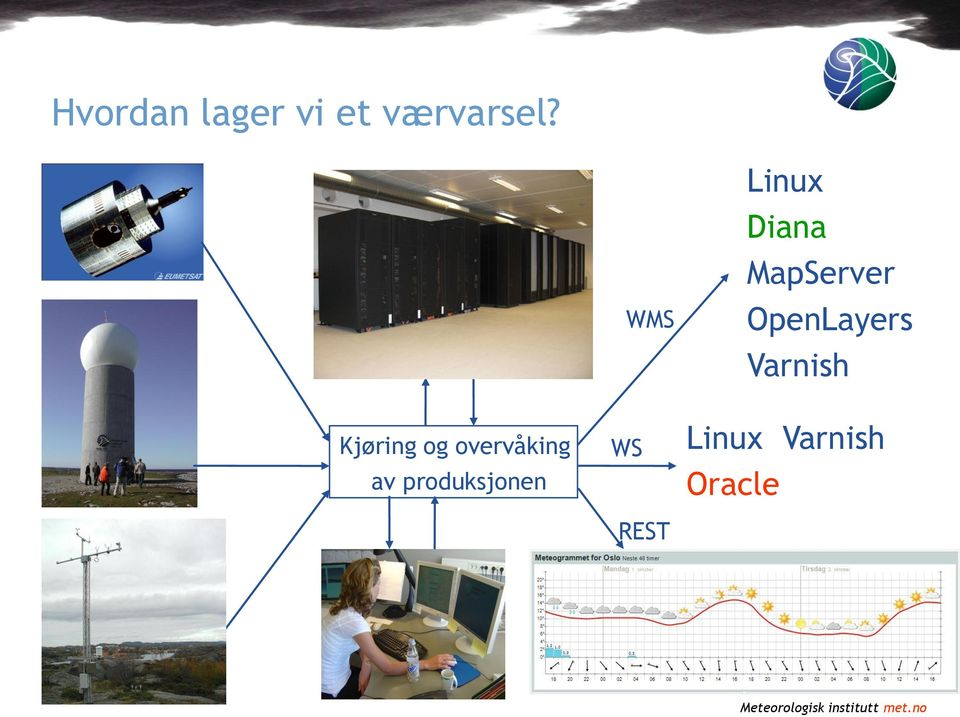 OpenLayers Varnish Kjøring og