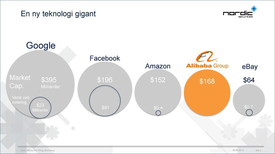 Milliarder Facebook Amazon ebay $196 $152 $168 $6