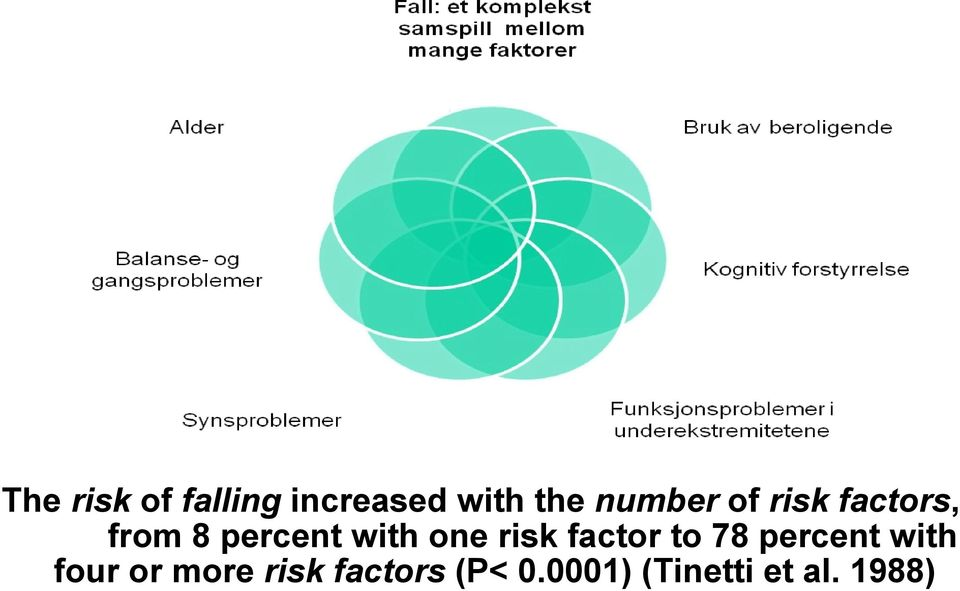 one risk factor to 78 percent with four or