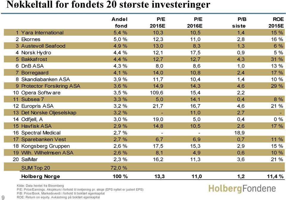 11,7 10,4 1,4 10 % 9 Protector Forsikring ASA 3,6 % 14,9 14,3 4,6 29 % 10 Opera Softw are 3,5 % 109,6 15,4 2,2 11 Subsea 7 3,3 % 5,0 14,1 0,4 8 % 12 Europris ASA 3,2 % 21,7 16,7 4,6 21 % 13 Det