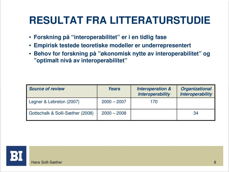 optimalt nivå av interoperabilitet Source of review Years Interoperation & Interoperability Organizational