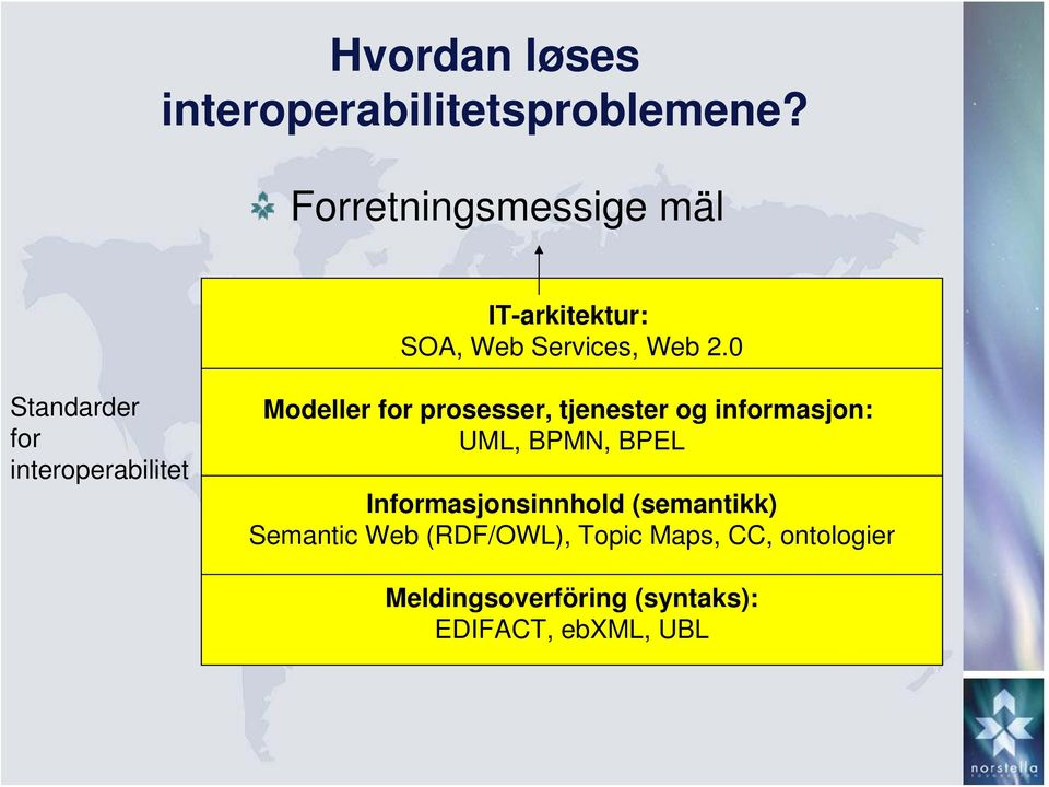 0 Standarder for interoperabilitet Modeller for prosesser, tjenester og informasjon: