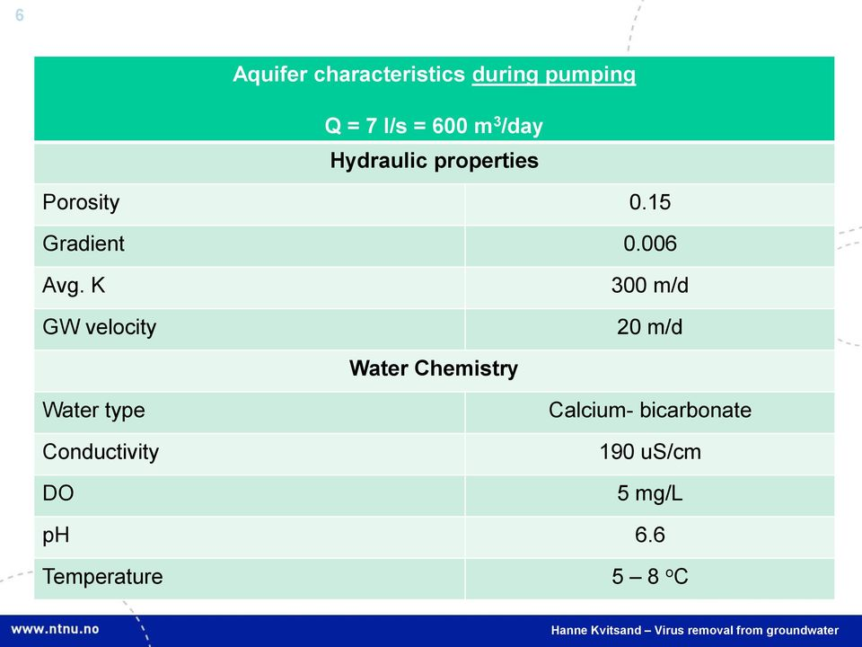 K GW velocity 300 m/d 20 m/d Water Chemistry Water type