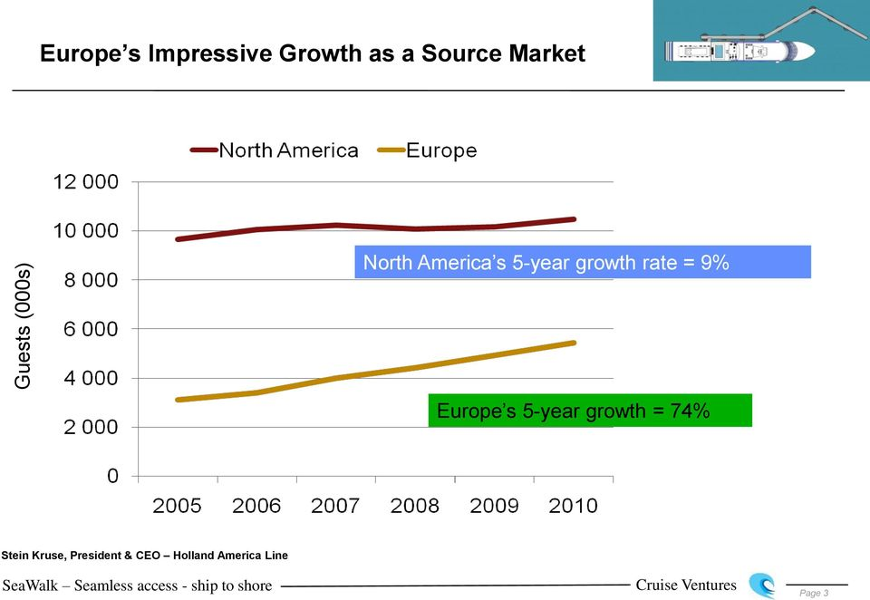 rate = 9% Europe s 5-year growth = 74% Stein