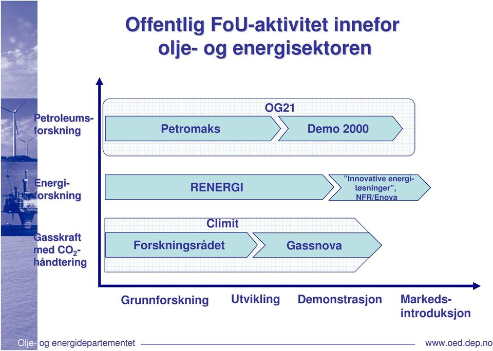 Petroleums- forskning Energi- forskning RENERGI Innovative
