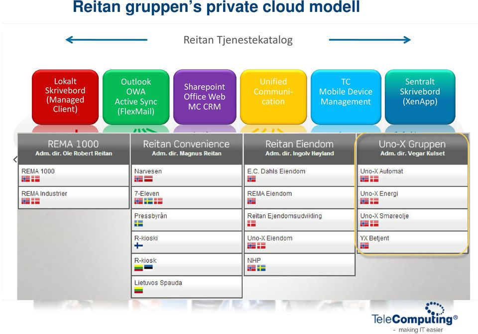 CRM Unified Communication TC Mobile Device Management Sentralt Skrivebord