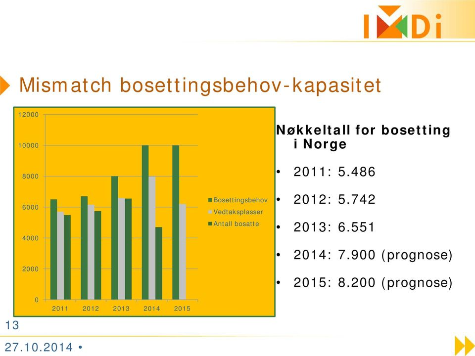 for bosetting i Norge 2011: 5.486 2012: 5.742 2013: 6.