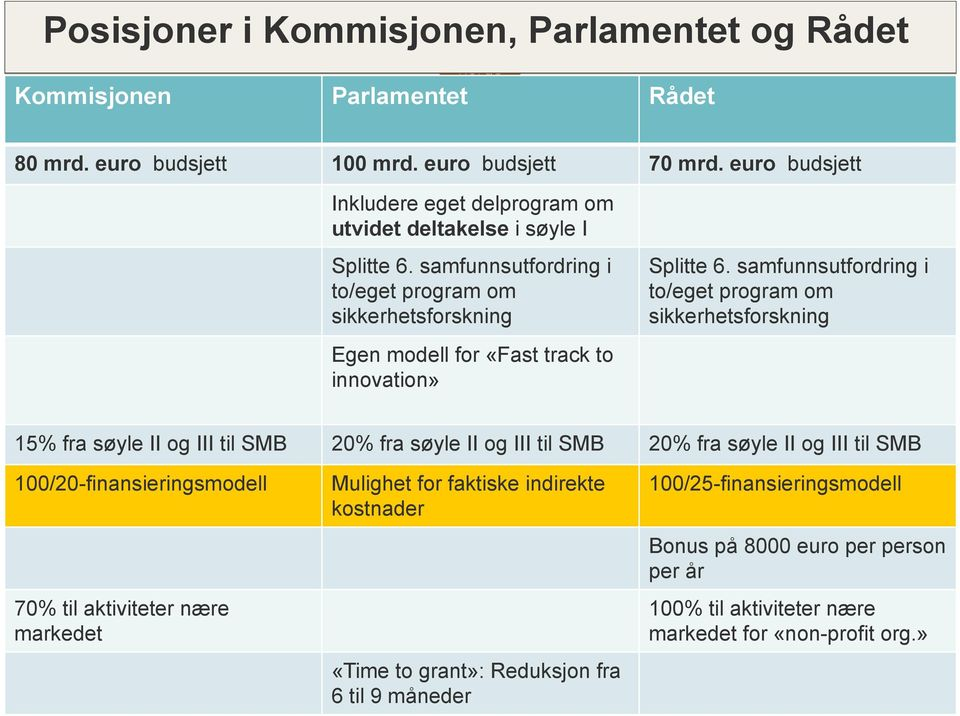 samfunnsutfordring i to/eget program om sikkerhetsforskning Egen modell for «Fast track to innovation» Splitte 6.