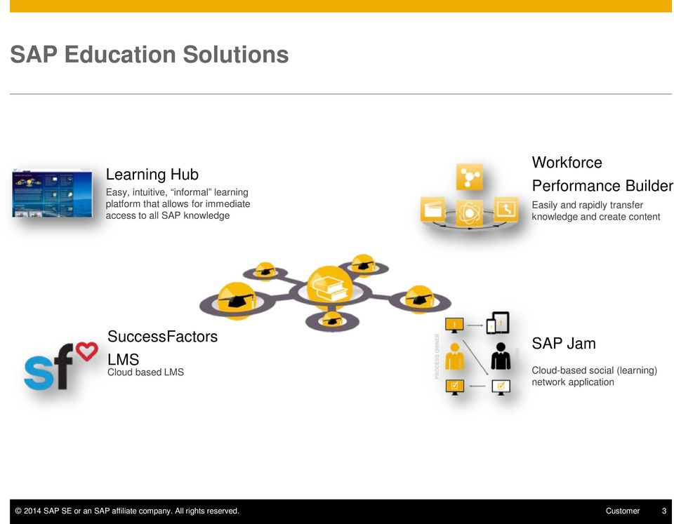 knowledge and create content SuccessFactors LMS Cloud based LMS SAP Jam Cloud-based social