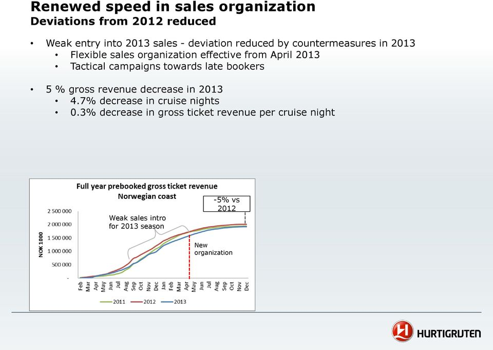 campaigns towards late bookers 5 % gross revenue decrease in 2013 4.7% decrease in cruise nights 0.