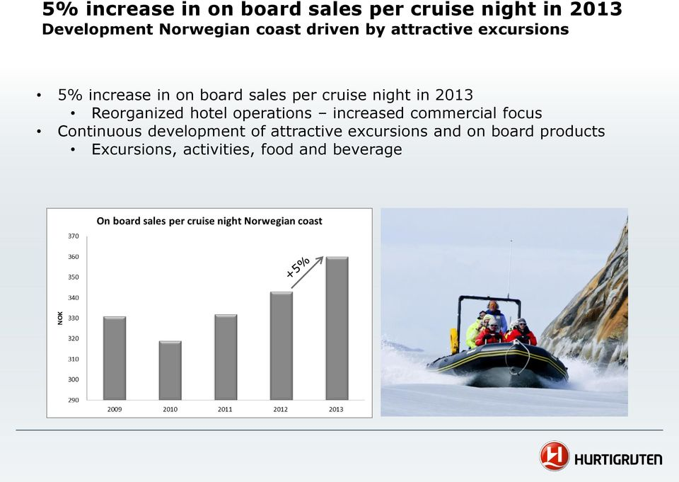 2013 Reorganized hotel operations increased commercial focus Continuous development