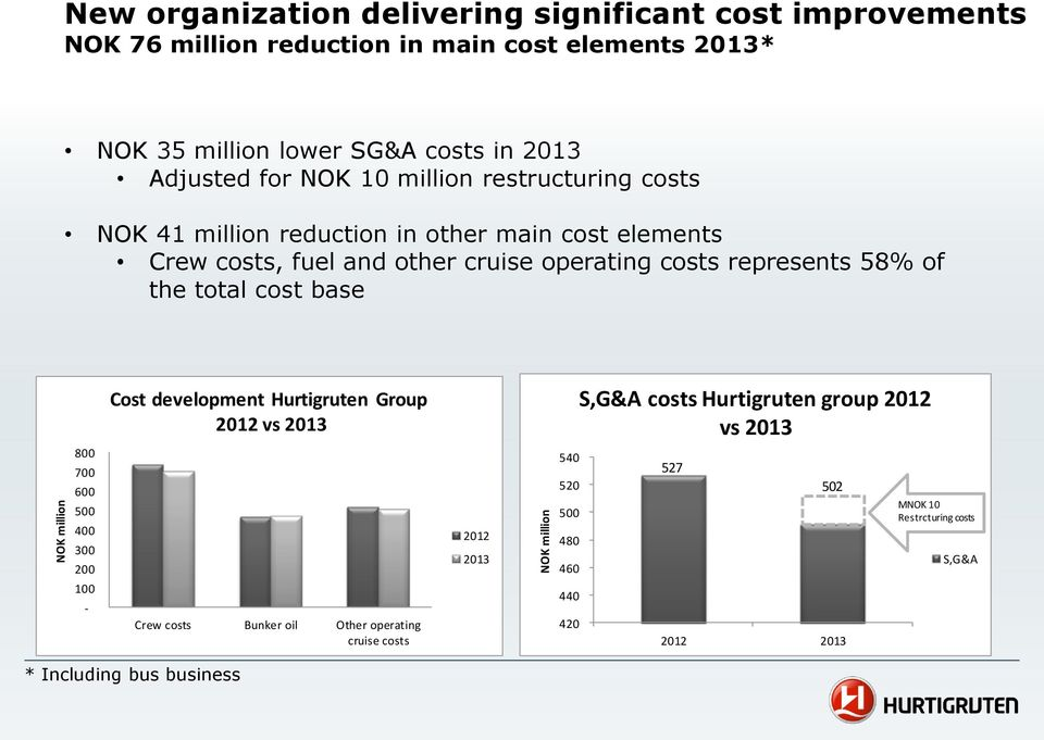 costs represents 58% of the total cost base Cost development Hurtigruten Group 2012 vs 2013 S,G&A costs Hurtigruten group 2012 vs 2013 800 700 600 500 400 300 200