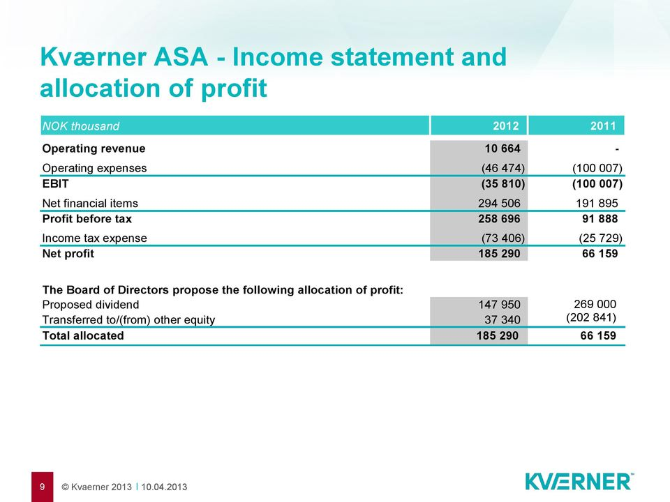Income tax expense (73 406) (25 729) Net profit 185 290 66 159 The Board of Directors propose the following allocation of