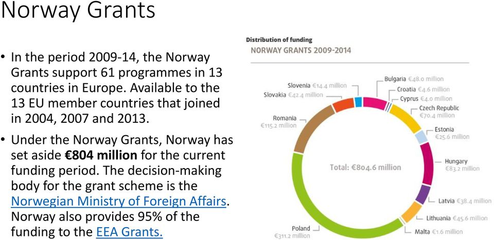 Under the Norway Grants, Norway has set aside 804 million for the current funding period.