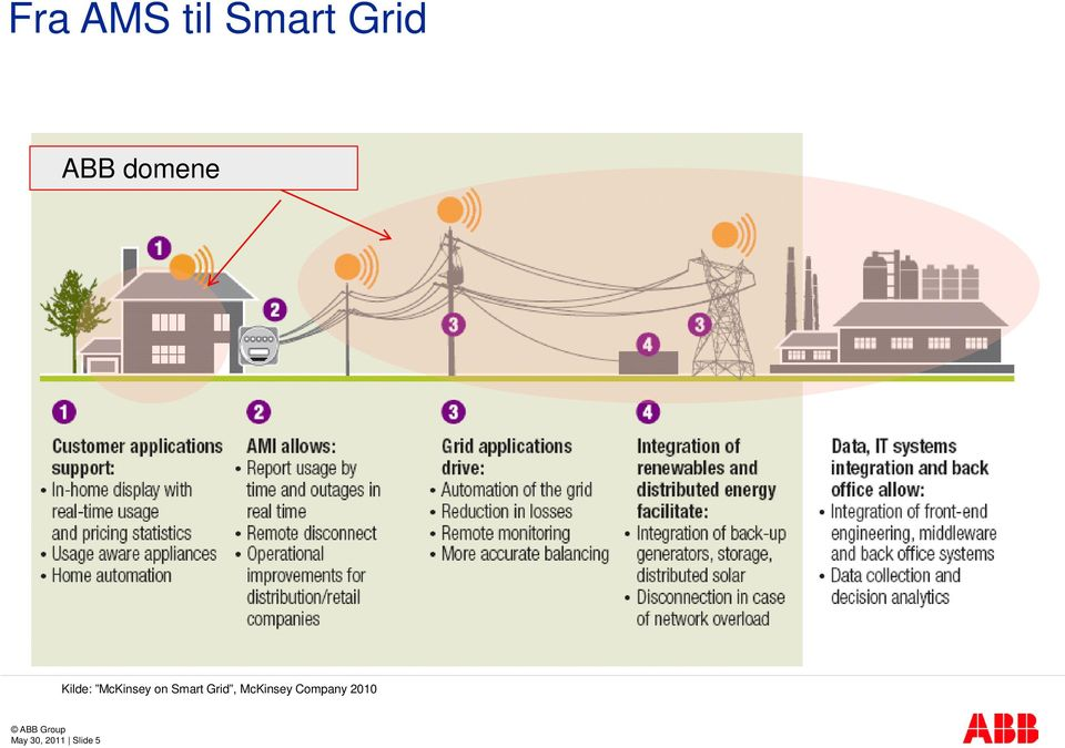 Smart Grid, McKinsey