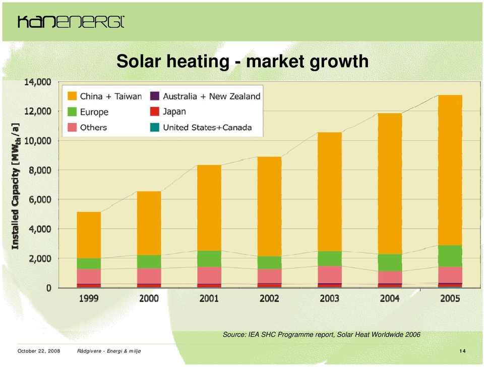 Solar Heat Worldwide 2006 October