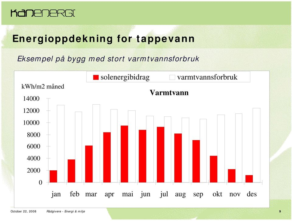 2000 0 solenergibidrag varmtvannsforbruk Varmtvann jan feb mar apr