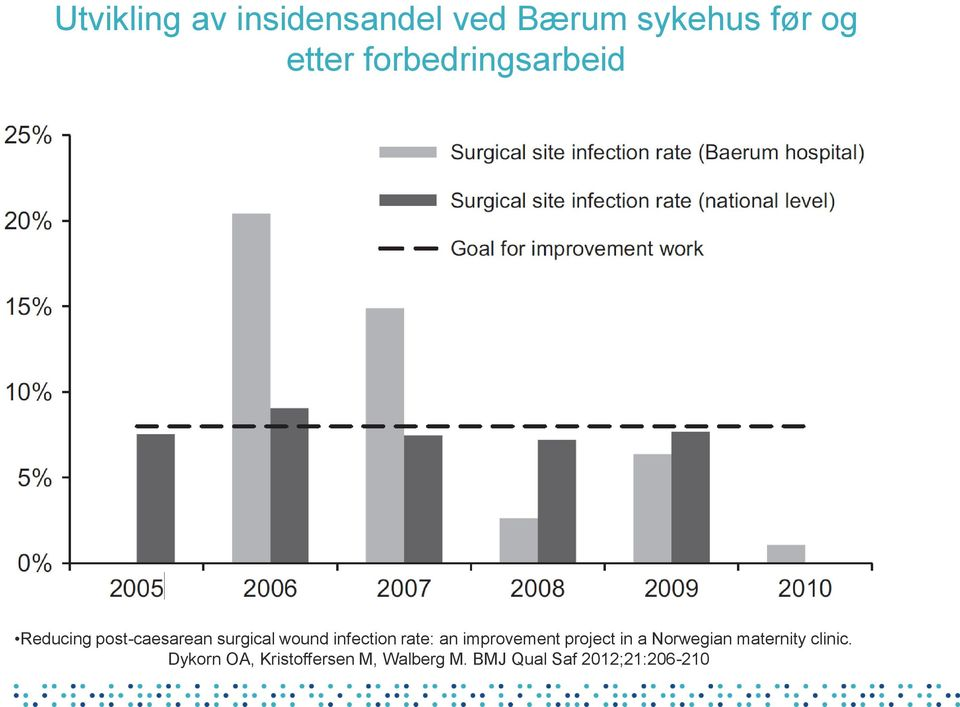 infection rate: an improvement project in a Norwegian maternity
