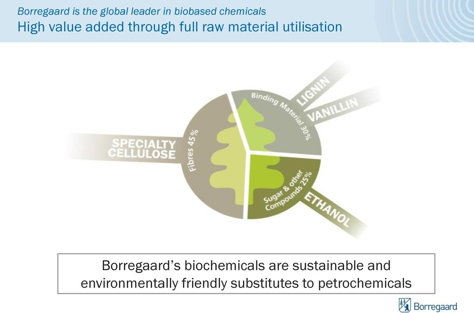 utilisation Borregaard s biochemicals are