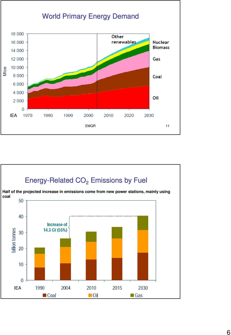 the projected increase in emissions come from