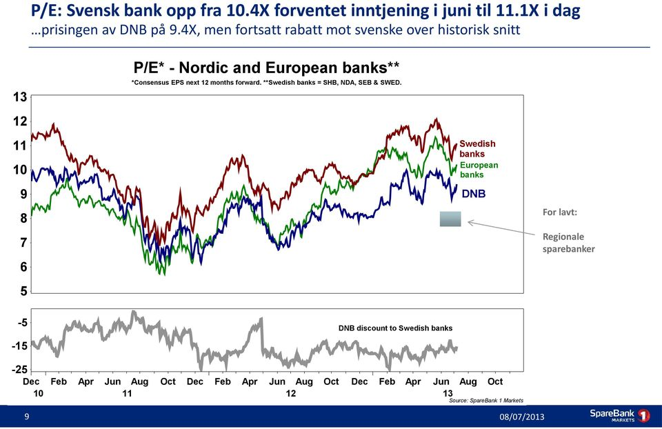 forward. **Swedish banks = SHB, NDA, SEB & SWED.
