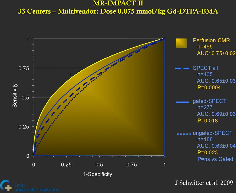 5 0.25 0 * 0 0.25 0.5 0.75 1 1-Specificity SPECT all n=465 AUC: 0.65±0.03 P=0.