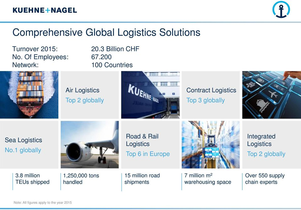 1 globally Road & Rail Logistics Top 6 in Europe Integrated Logistics Top 2 globally 3.