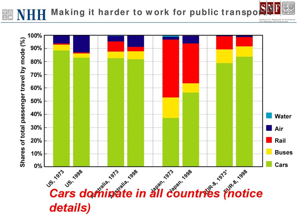 30% 20% 10% 0% Cars dominate in all countries (notice details) US, 1973 US,