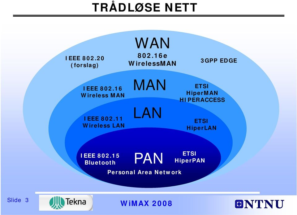 16e WirelessMAN MAN LAN 3GPP EDGE ETSI HiperMAN HIPERACCESS