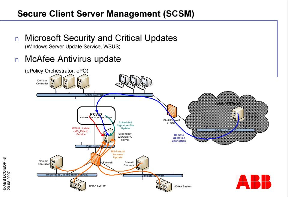 Signature File Update Secondary WSUS/ePO Server Shell Firewall in SOIL Remote Operation Connection SOIL NETWORK Terminal Server Plant Network ABB