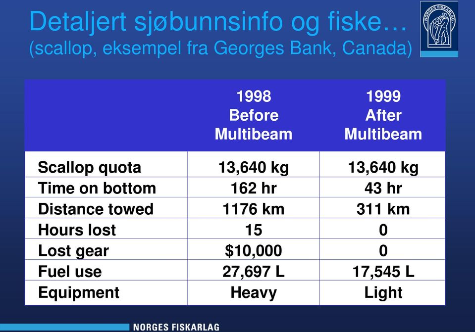 Fuel use Equipment 1998 Before Multibeam 13,640 kg 162 hr 1176 km 15