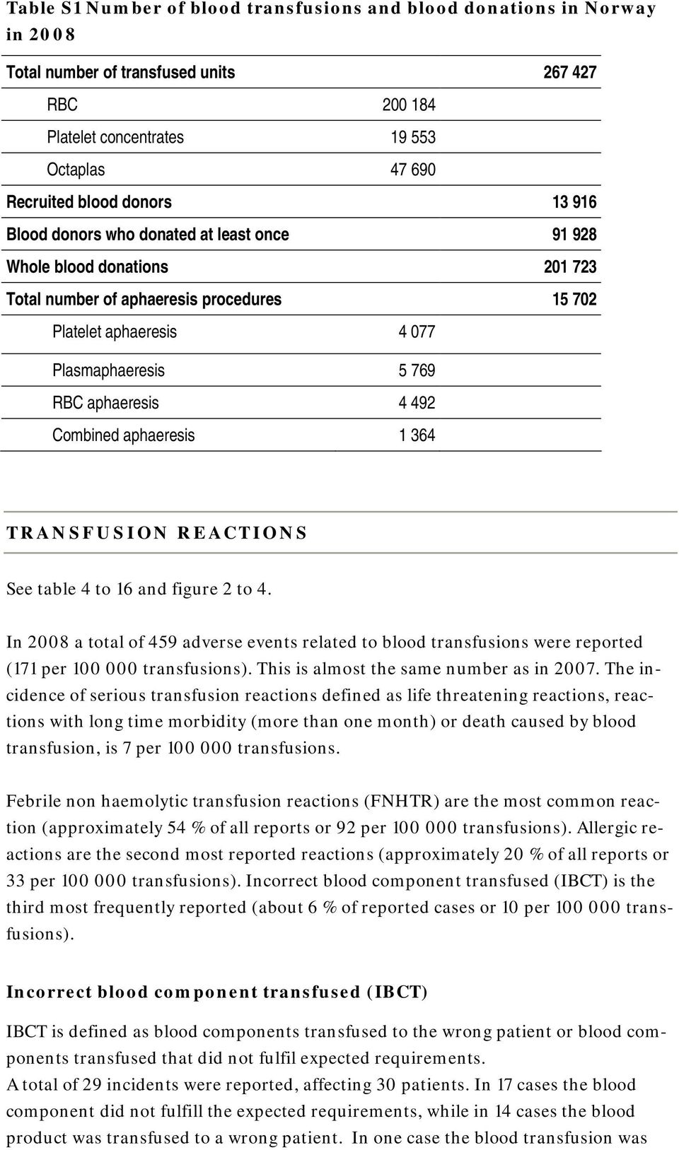 Combined aphaeresis 1 364 TRANSFUSION REACTIONS See table 4 to 16 and figure 2 to 4. In 2008 a total of 459 adverse events related to blood transfusions were reported (171 per 100 000 transfusions).