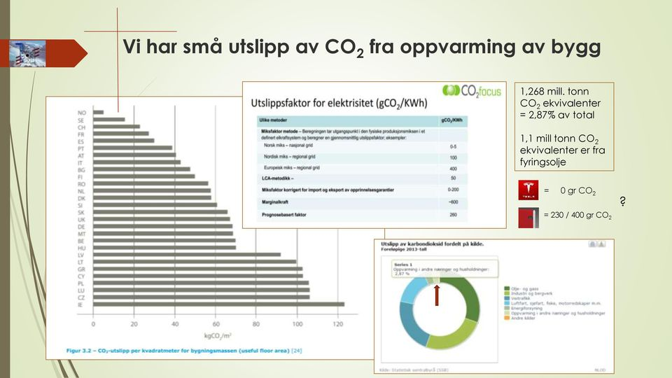 tonn CO 2 ekvivalenter = 2,87% av total 1,1