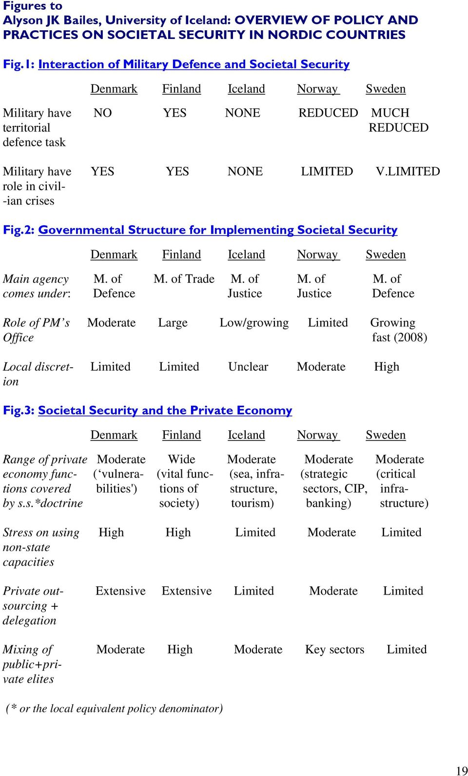 LIMITED V.LIMITED role in civil- -ian crises Fig.2: Governmental Structure for Implementing Societal Security Denmark Finland Iceland Norway Sweden Main agency M. of M.