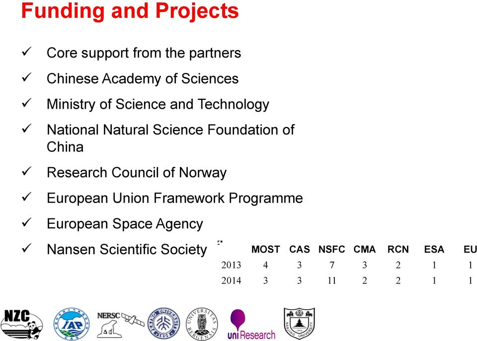 Research Council of Norway European Union Framework Programme European Space Agency