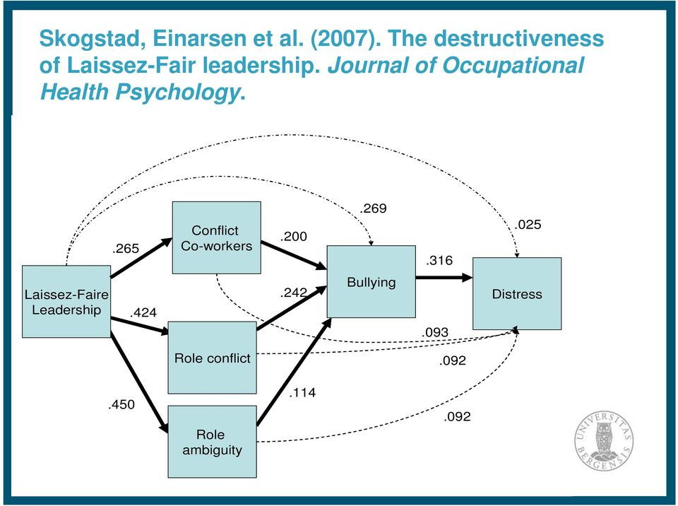 Journal of Occupational Health Psychology..265 Conflict Co-workers.