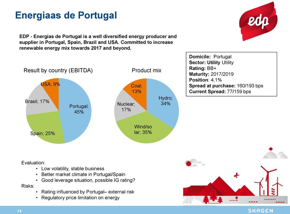 Result by country (EBITDA) Brasil; 17% USA; 9% Portugal; 45% Nuclear; 17% Product mix Coal; 13% Hydro; 34% Domicile: Portugal Sector: Utility Utility Rating: BB+ Maturity: